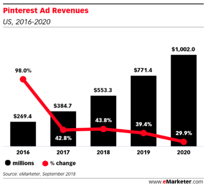 pinterest ad revenue