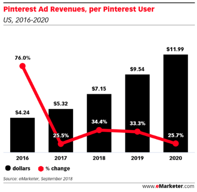 pinterest ad revenue per user