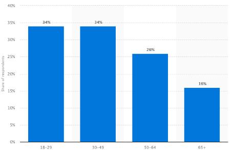 pinterest user statistics Statista