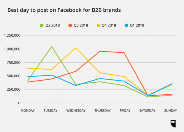 best day to post on Facebook for B2B brands