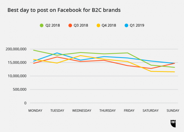 best day to post on Facebook for B2C brands