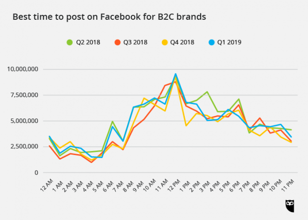 best time to post on Facebook for B2C brands
