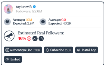 Taylor Swift's Instagram account audited by IG Audit. Results show an estimated 46% estimated real followers