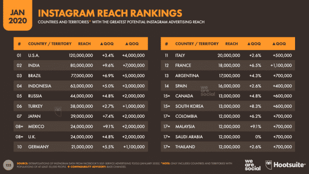Instagram Reach Rankings