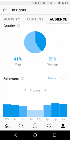 Instagram Insights for David Suzuki showing follower demographics