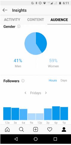 رؤى Instagram لـ David Suzuki تعرض التركيبة السكانية التابعة