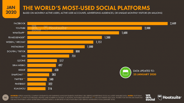 chart: the world's most used social platforms