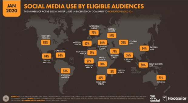 Social media use by eligible audience