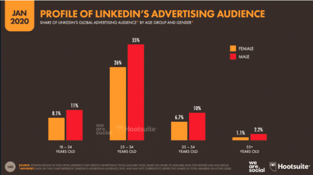 Profil de l'audience publicitaire de LinkedIn