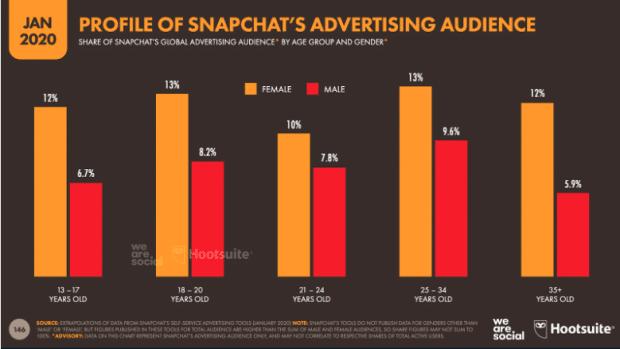 profil de l'audience publicitaire de snapchat