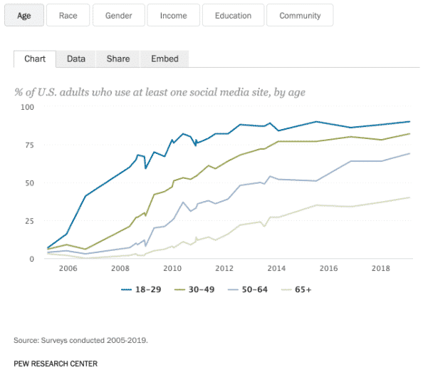 Chart: % of U.S. adults who use at least one social media site
