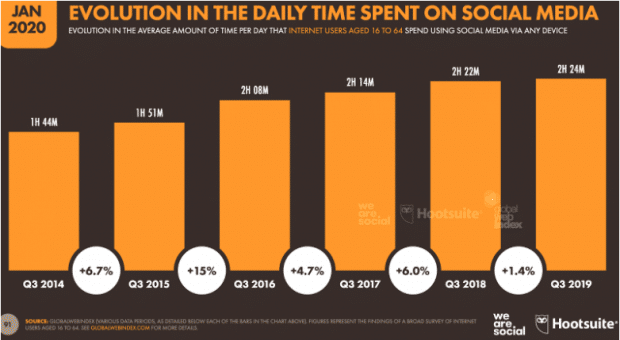 Grafico: Evolution of Time Spent on Social Media