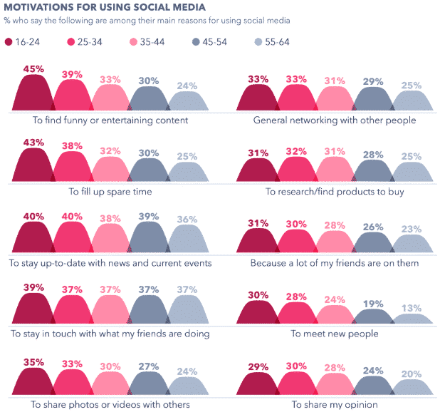 Chart: Motivations for Using Social Media