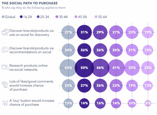 Graphique: Le chemin social de l'achat