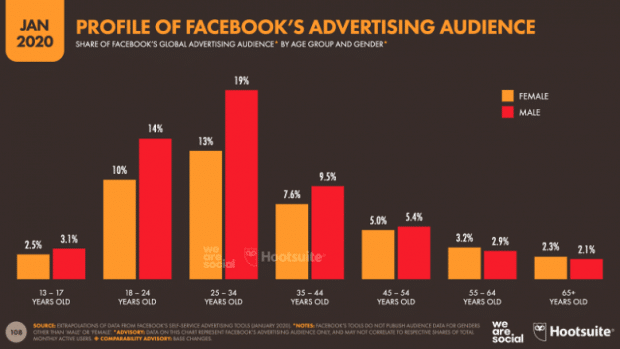 Chart: profile of Facebook's advertising audience