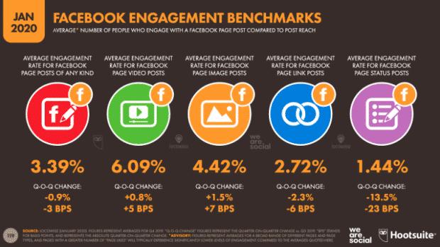 Infographie: Benchmarks d'engagement Facebook