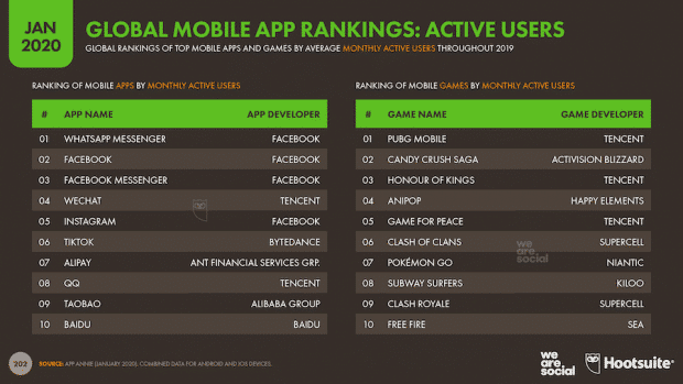 Global mobile app rankings activites