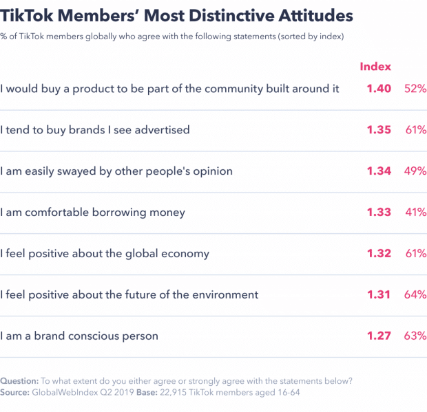 TikTok Members' Most Distinctive Attitudes