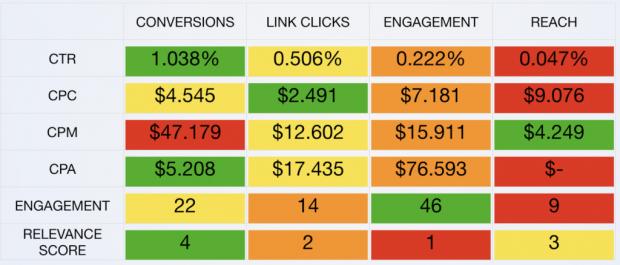 AdEspresso Facebook Pixel experiment results chart