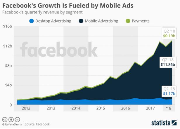 facebook statistics