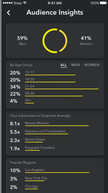 Snapchat Analytics: How to Measure Your Brand's Efforts on the App