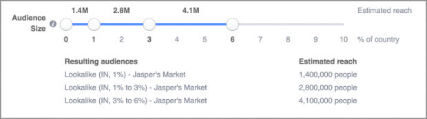 facebook lookalike audiences: optimize bids