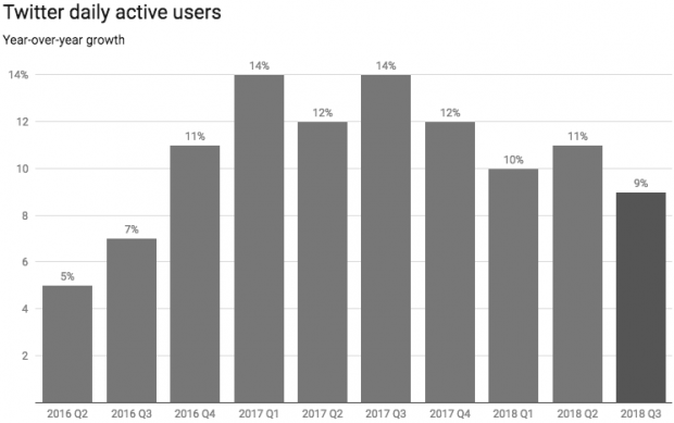 Twitter daily active user growth chart
