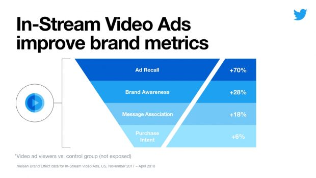 Instream video ad chart for Twitter
