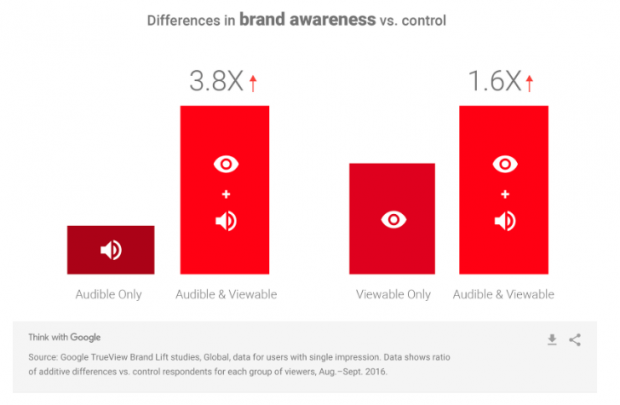 22 YouTube Stats That Matter to Marketers in 2019