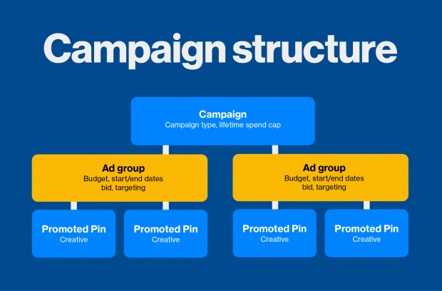 pinterest ads campaign structure
