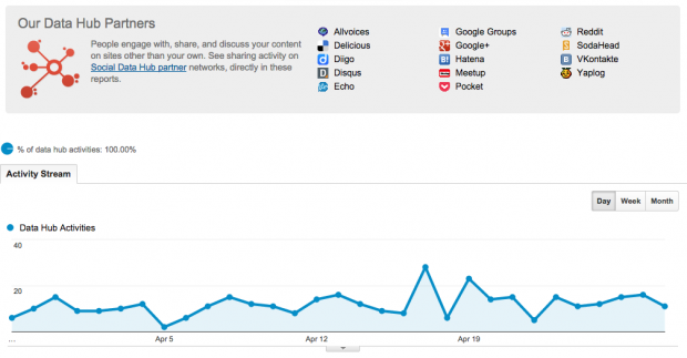 How to use Google Analytics to Track Social Media Success