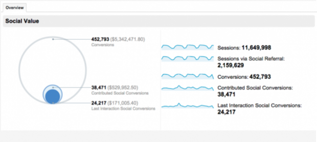 Social media Overview report in Google Analytics dashboard