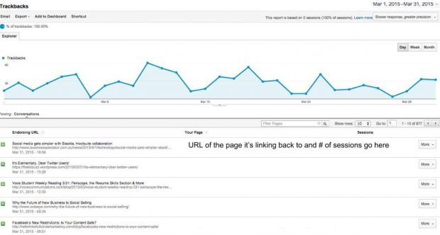 Trackbacks dashboard in Google Analytics