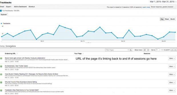 Trackbacks dashboard in Google Analytics