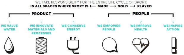 Infographie des 6 priorités de développement durable d'Adidas