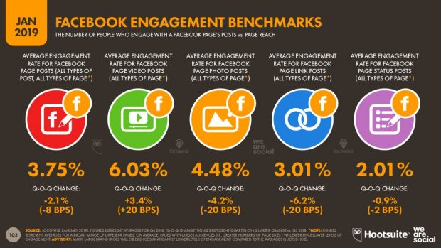Infographic showing Facebook engagement benchmarks for 2018