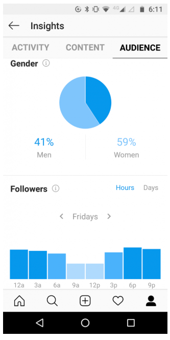 Instagram Insights instagram-algorithmus