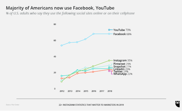 Majority of Americans now use Facebook, YouTube chart