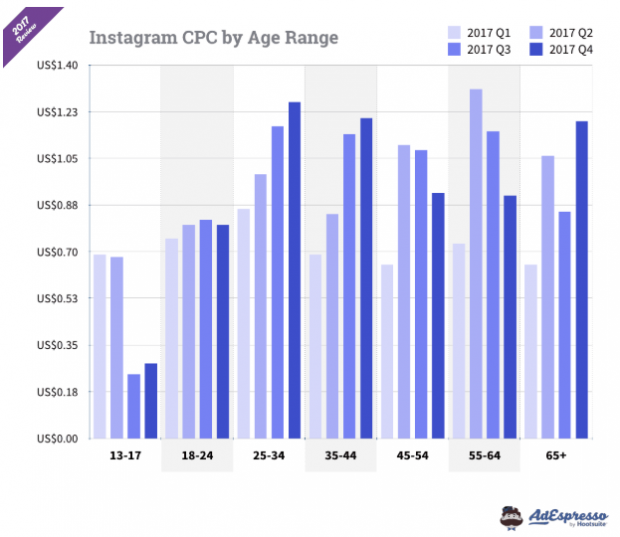 Instagram CPC by age range