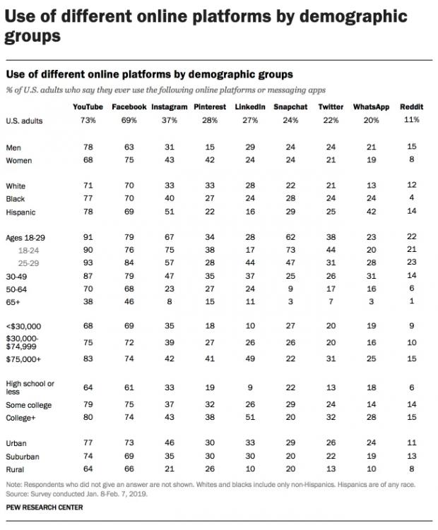 démographie des réseaux sociaux