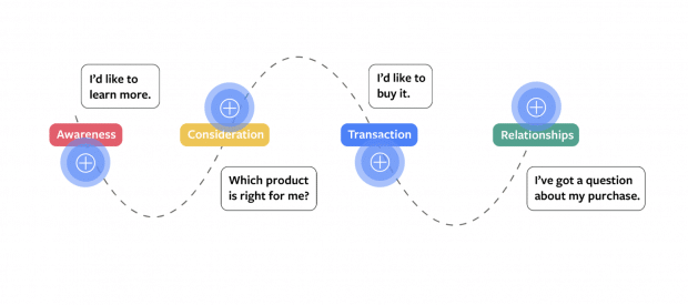 "4-step consumer journey diagram, with step 4 as ""I've got a question about my purchase"""
