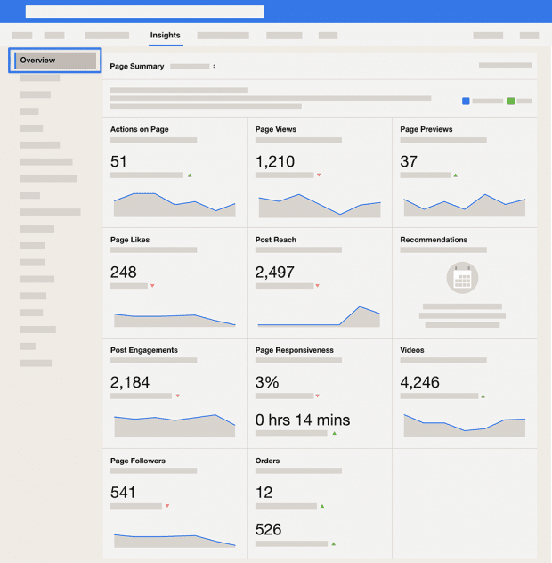 Screenshot of the Facebook analytics overview dashboard