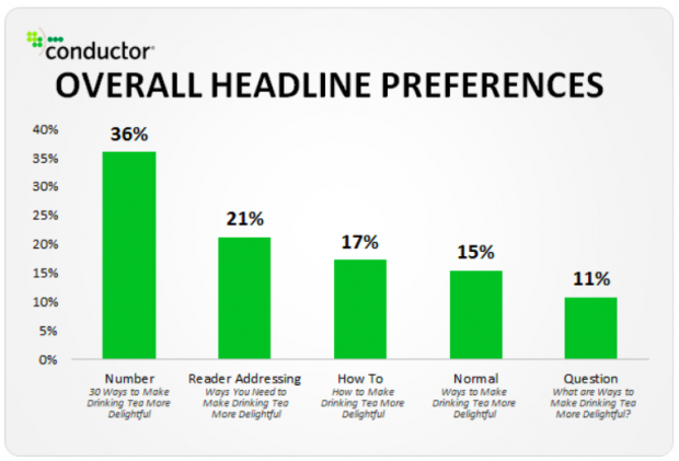 "Overall headline preferences chart, showing ""Numbers"" as 36% preferred"