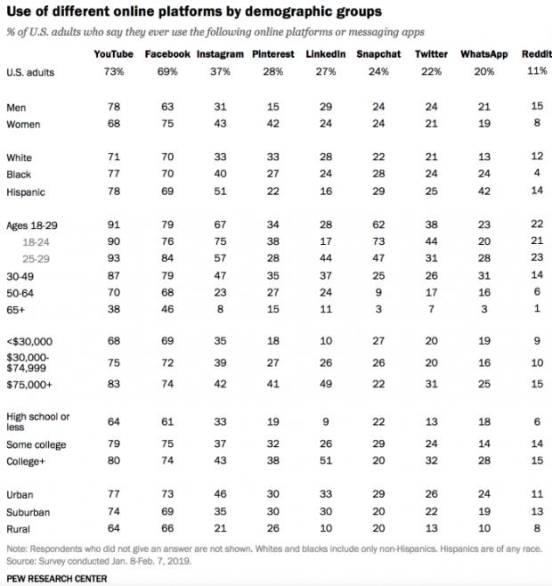 Utilisation de différentes plates-formes en ligne par différentes données démographiques