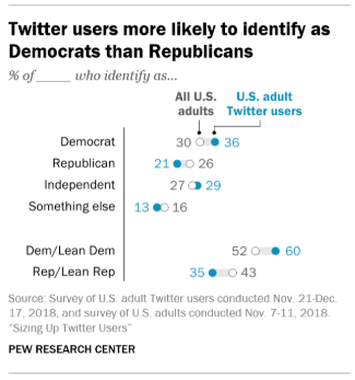 Les utilisateurs de Twitter sont plus susceptibles d'identifier les démocrates que les républicains