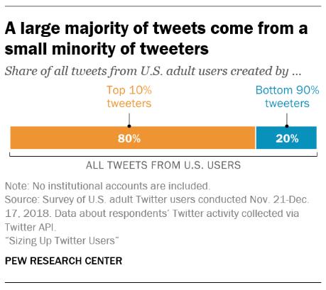 graphique montrant une grande majorité de tweets proviennent d'une petite minorité de tweeters