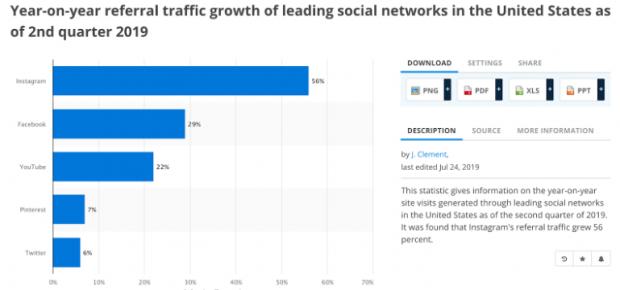 Croissance annuelle du trafic de référence des principaux réseaux sociaux aux États-Unis à la fin du deuxième trimestre 2019