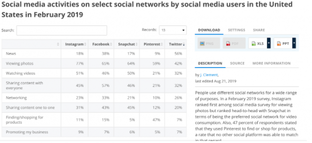 Social media activities on select social networks by social media users in the United States in February 2019