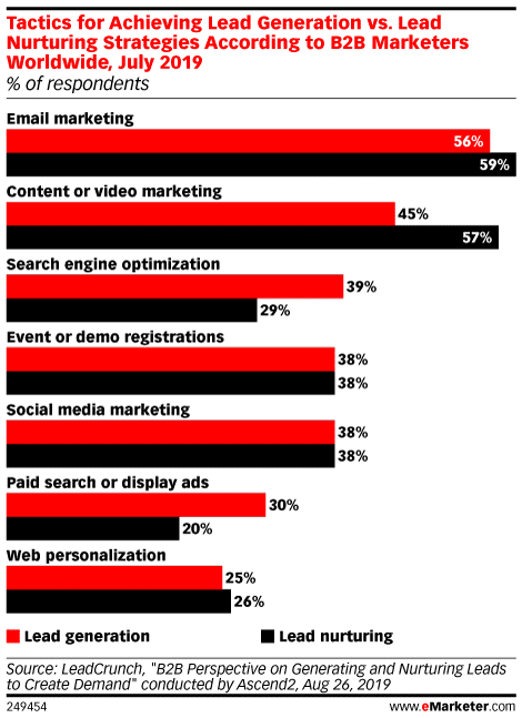 eMarketer chart showing tactices for achieving lead generation vs. lead nurturing according to B2B marketers worldwide. 38% say social media marketing for both generation and nurturing.
