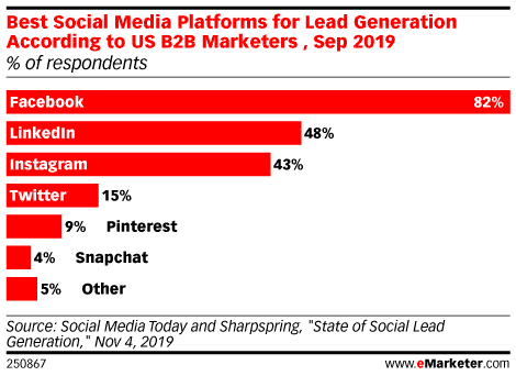 Best Social Media Platforms for Lead Generation: eMarketer chart shows Facebook is #1
